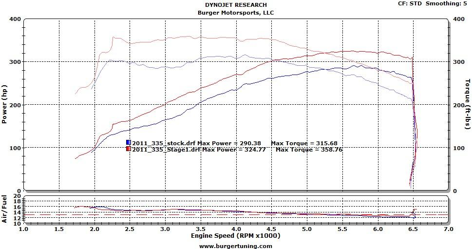 BMS Stage 1 BMW Performance Tuner ZA